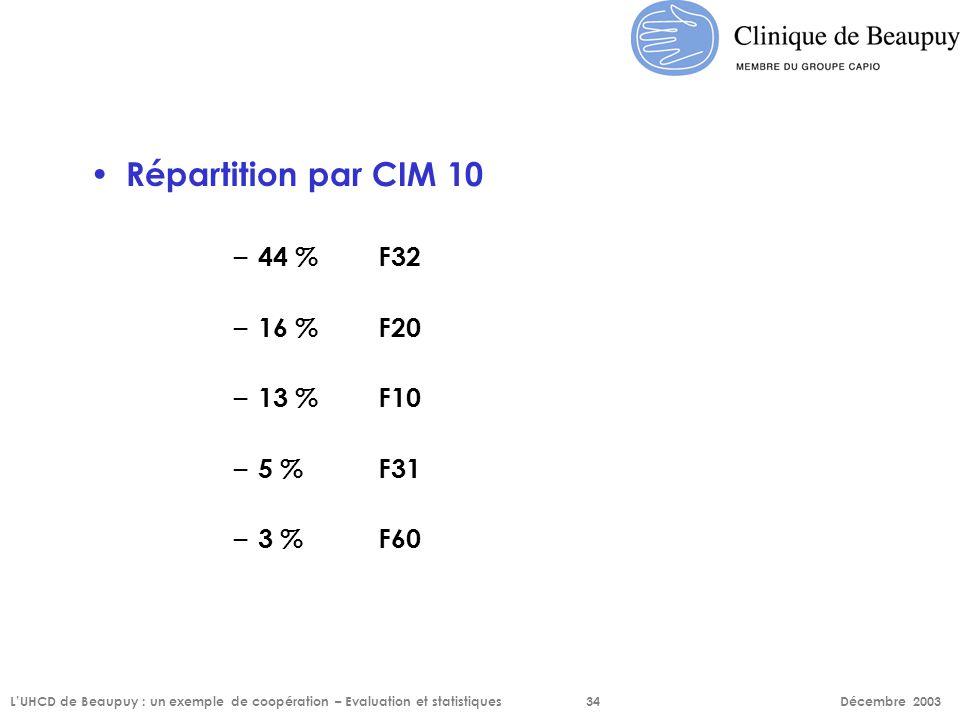 Répartition par CIM 10 – 44 % F32 – 16 % F20 – 13 % F10 – 5 % F31 – 3 % F60 L'UHCD de Beaupuy : un exemple de coopération – Evaluation et statistiques