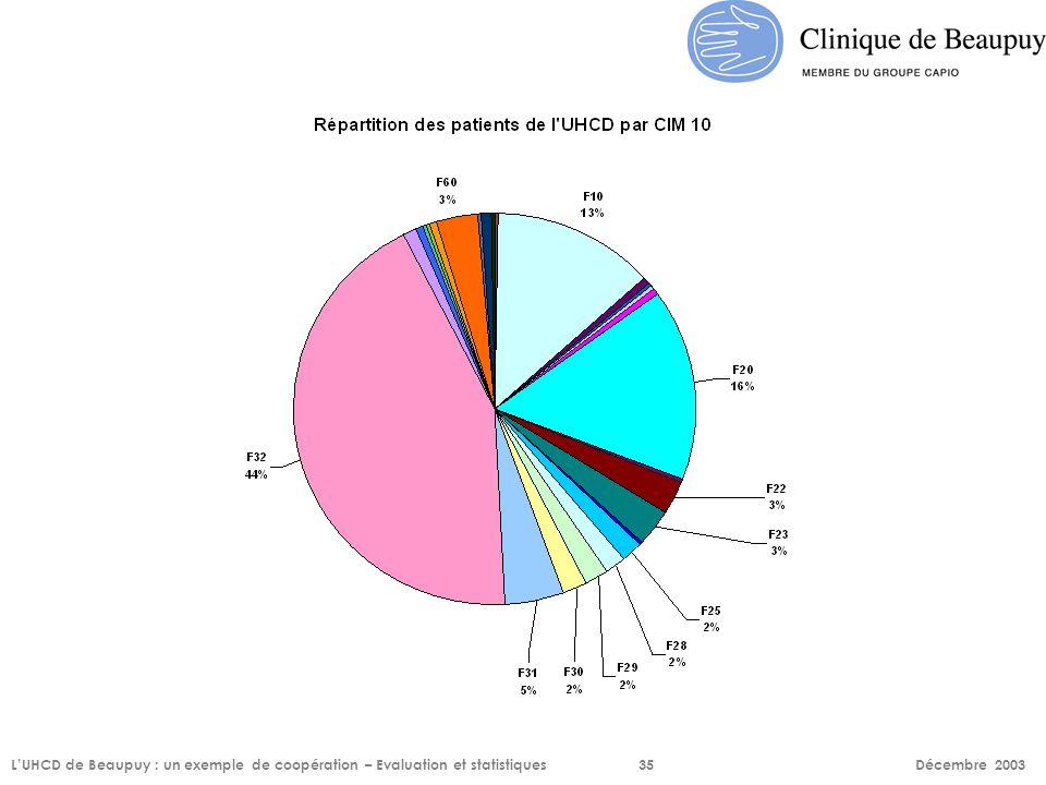 L'UHCD de Beaupuy : un exemple de coopération – Evaluation et statistiques35 Décembre 2003