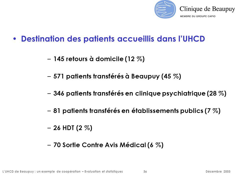 Destination des patients accueillis dans l'UHCD – 145 retours à domicile (12 %) – 571 patients transférés à Beaupuy (45 %) – 346 patients transférés e