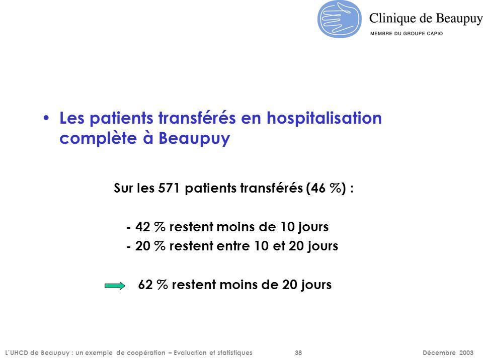 Les patients transférés en hospitalisation complète à Beaupuy Sur les 571 patients transférés (46 %) : - 42 % restent moins de 10 jours - 20 % restent