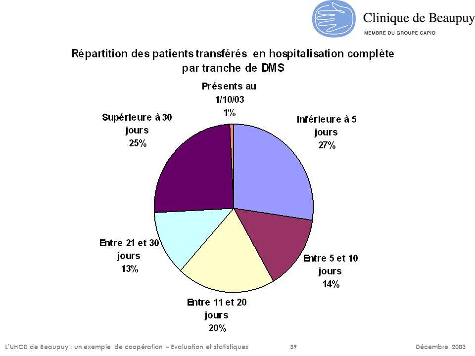 L'UHCD de Beaupuy : un exemple de coopération – Evaluation et statistiques39 Décembre 2003