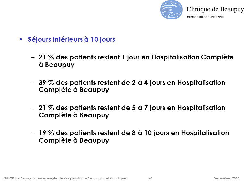 Séjours inférieurs à 10 jours – 21 % des patients restent 1 jour en Hospitalisation Complète à Beaupuy – 39 % des patients restent de 2 à 4 jours en H