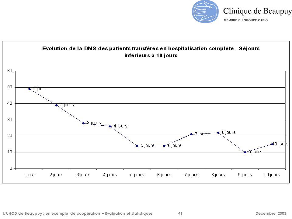 L'UHCD de Beaupuy : un exemple de coopération – Evaluation et statistiques41 Décembre 2003