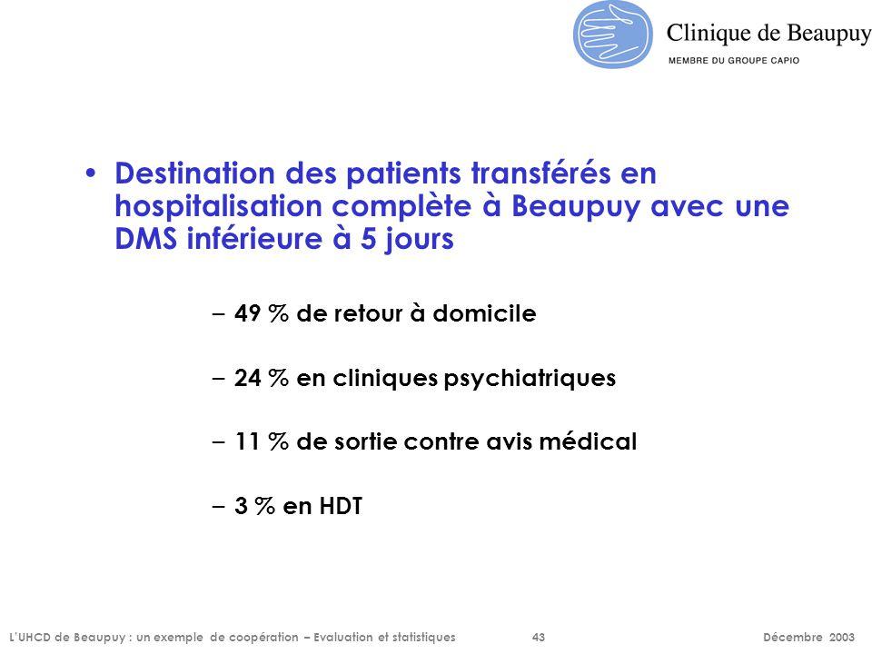 Destination des patients transférés en hospitalisation complète à Beaupuy avec une DMS inférieure à 5 jours – 49 % de retour à domicile – 24 % en clin