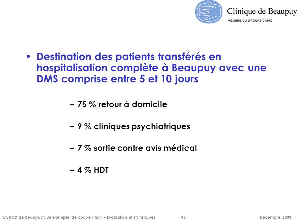 Destination des patients transférés en hospitalisation complète à Beaupuy avec une DMS comprise entre 5 et 10 jours – 75 % retour à domicile – 9 % cli
