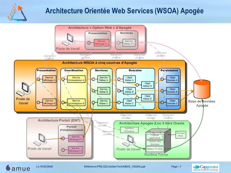 Référence PRE.022.AtelierTechAMUE_100206.pptPage : 7Le 10/02/2006 Architecture Orientée Web Services (WSOA) Apogée