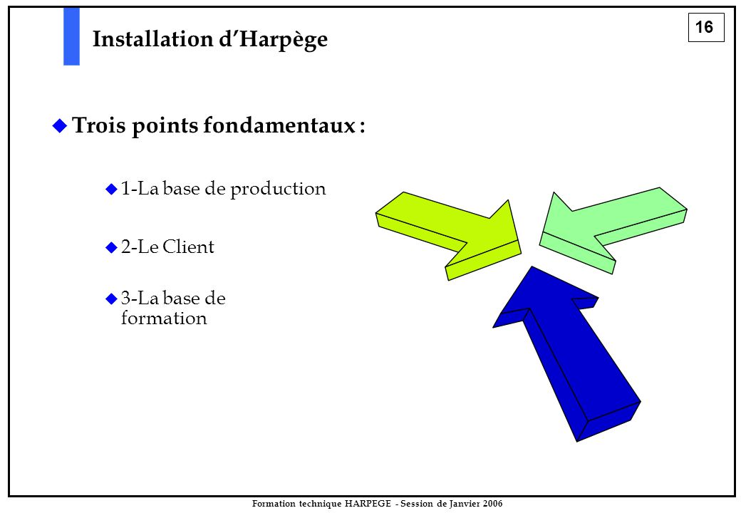16 Formation technique HARPEGE - Session de Janvier 2006 Installation d'Harpège   Trois points fondamentaux :   1-La base de production   2-Le Client   3-La base de formation