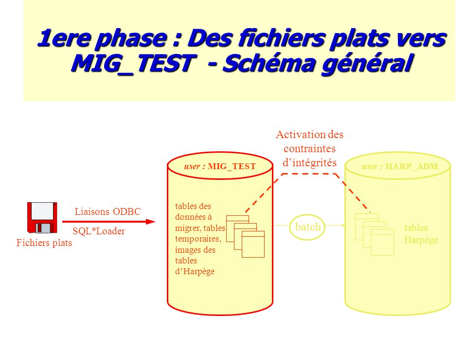 1ere phase : Des fichiers plats vers MIG_TEST - Schéma général Fichiers plats Liaisons ODBC batch user : MIG_TEST tables des données à migrer, tables temporaires, images des tables d'Harpège user : HARP_ADM tables Harpège Activation des contraintes d'intégrités SQL*Loader