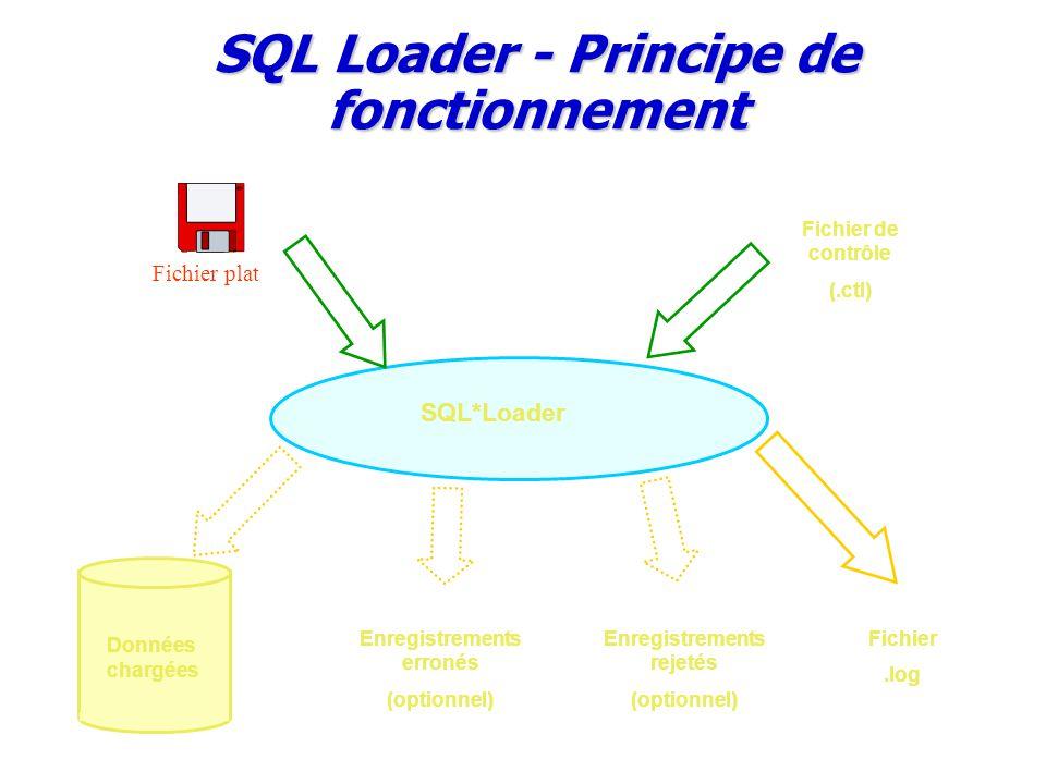 SQL Loader - Principe de fonctionnement Fichier plat Fichier de contrôle (.ctl) SQL*Loader Données chargées Enregistrements erronés (optionnel) Fichier.log Enregistrements rejetés (optionnel)