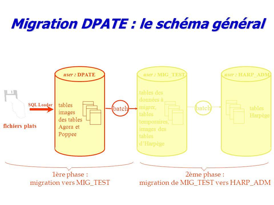 Migration DPATE : le schéma général batch user : MIG_TEST tables des données à migrer, tables temporaires, images des tables d'Harpège user : HARP_ADM tables Harpège tables images des tables Agora et Poppee batch user : DPATE fichiers plats SQL Loader 1ère phase : migration vers MIG_TEST 2ème phase : migration de MIG_TEST vers HARP_ADM