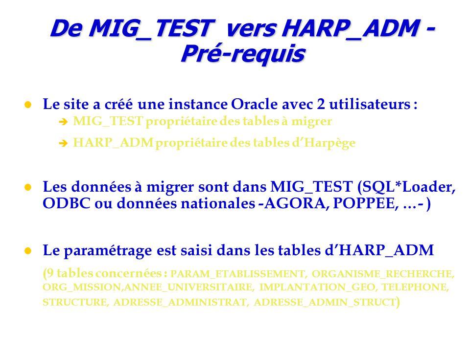 De MIG_TEST vers HARP_ADM - Pré-requis Le site a créé une instance Oracle avec 2 utilisateurs : è MIG_TEST propriétaire des tables à migrer è HARP_ADM propriétaire des tables d'Harpège Les données à migrer sont dans MIG_TEST (SQL*Loader, ODBC ou données nationales -AGORA, POPPEE, …- ) Le paramétrage est saisi dans les tables d'HARP_ADM (9 tables concernées : PARAM_ETABLISSEMENT, ORGANISME_RECHERCHE, ORG_MISSION,ANNEE_UNIVERSITAIRE, IMPLANTATION_GEO, TELEPHONE, STRUCTURE, ADRESSE_ADMINISTRAT, ADRESSE_ADMIN_STRUCT )