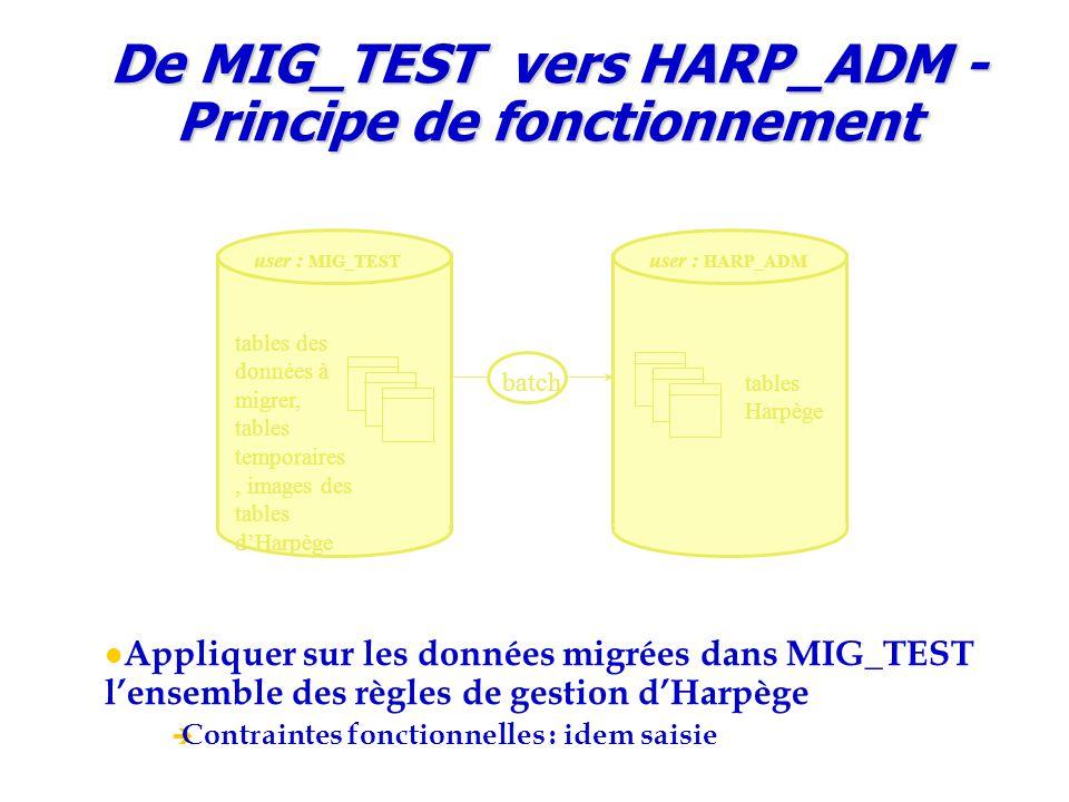 De MIG_TEST vers HARP_ADM - Principe de fonctionnement Appliquer sur les données migrées dans MIG_TEST l'ensemble des règles de gestion d'Harpège  Contraintes fonctionnelles : idem saisie batch user : MIG_TEST tables des données à migrer, tables temporaires, images des tables d'Harpège user : HARP_ADM tables Harpège