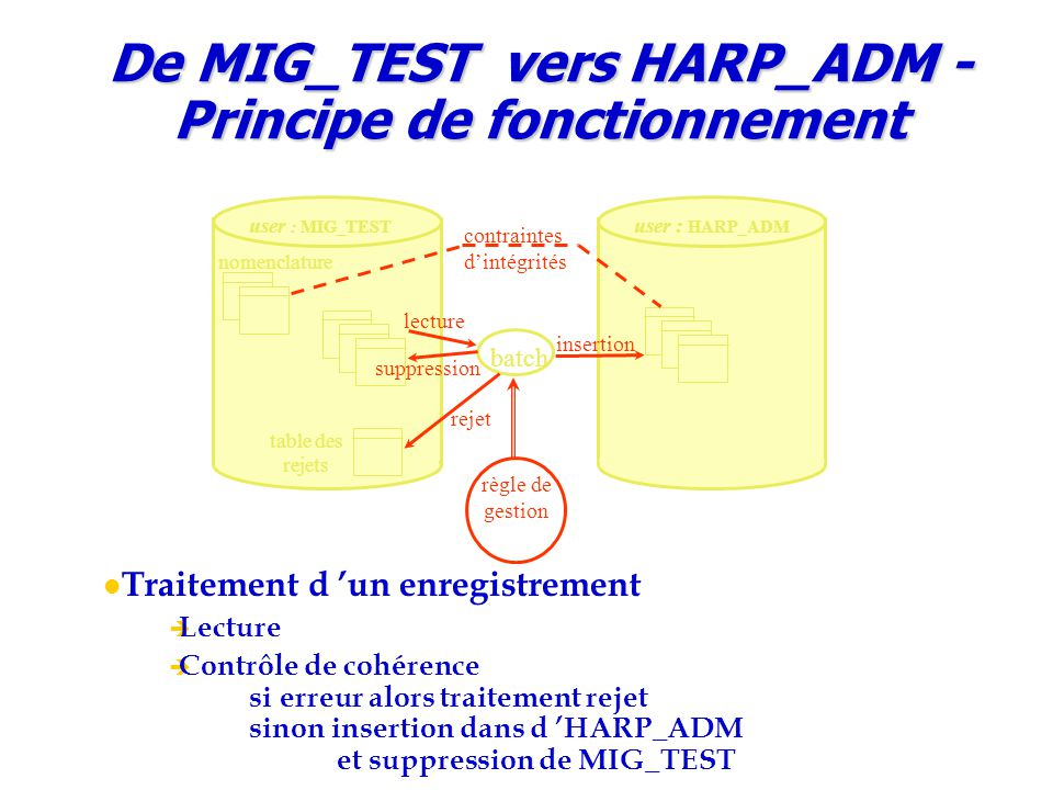 De MIG_TEST vers HARP_ADM - Principe de fonctionnement batch user : MIG_TEST user : HARP_ADM lecture suppression insertion table des rejets rejet règl