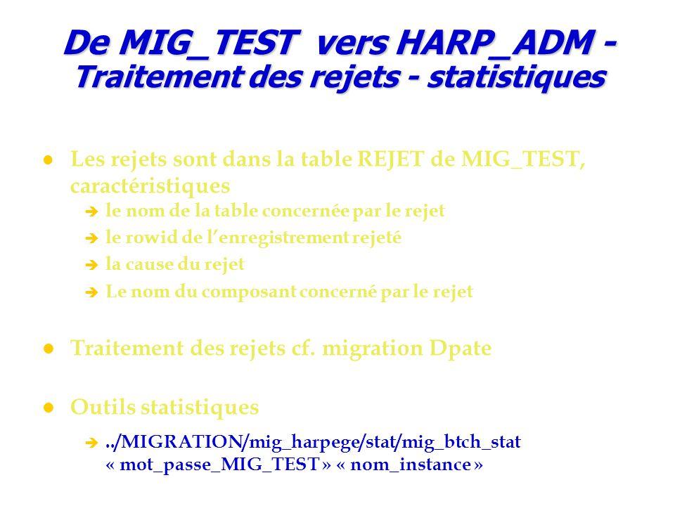 De MIG_TEST vers HARP_ADM - Traitement des rejets - statistiques Les rejets sont dans la table REJET de MIG_TEST, caractéristiques è le nom de la table concernée par le rejet è le rowid de l'enregistrement rejeté è la cause du rejet è Le nom du composant concerné par le rejet Traitement des rejets cf.