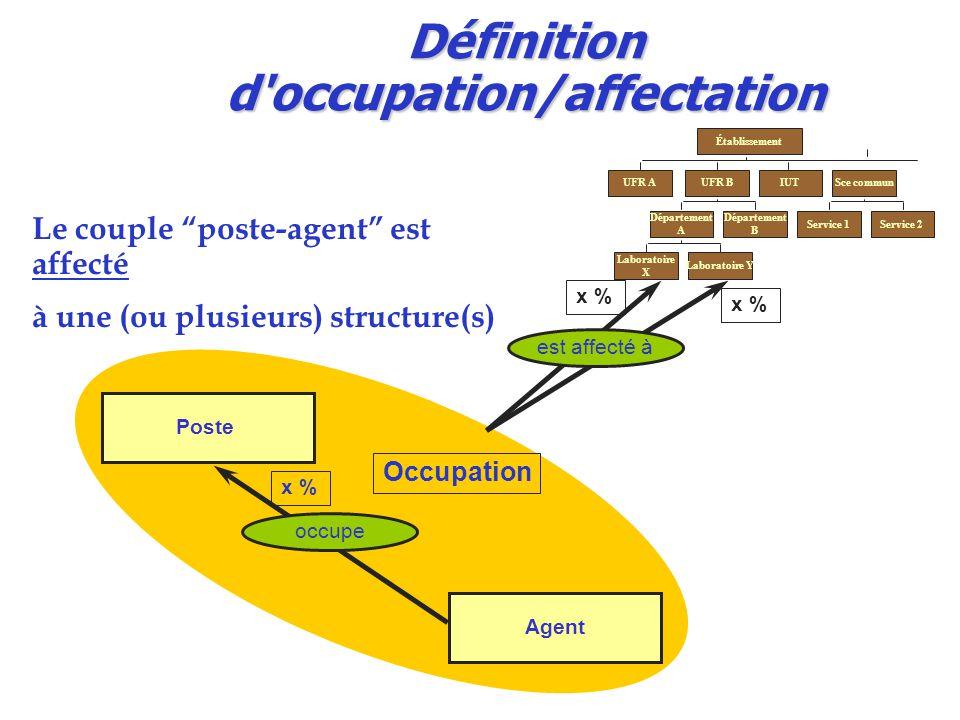 Définition d occupation/affectation Le couple poste-agent est affecté à une (ou plusieurs) structure(s) Poste Agent x % occupe x % Établissement UFR AUFR BIUTSce commun Département A Département B Laboratoire X Laboratoire Y Service 1Service 2 est affecté à Occupation