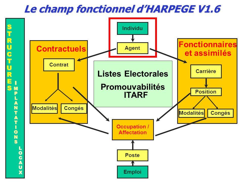 Caractéristiques Il s'agit d'introduire au minimum toutes les données obligatoires dans Harpège avec pertinence et cohérence Données obligatoires :  données minimales mais nécessaires pour valider la saisie d'un écran.
