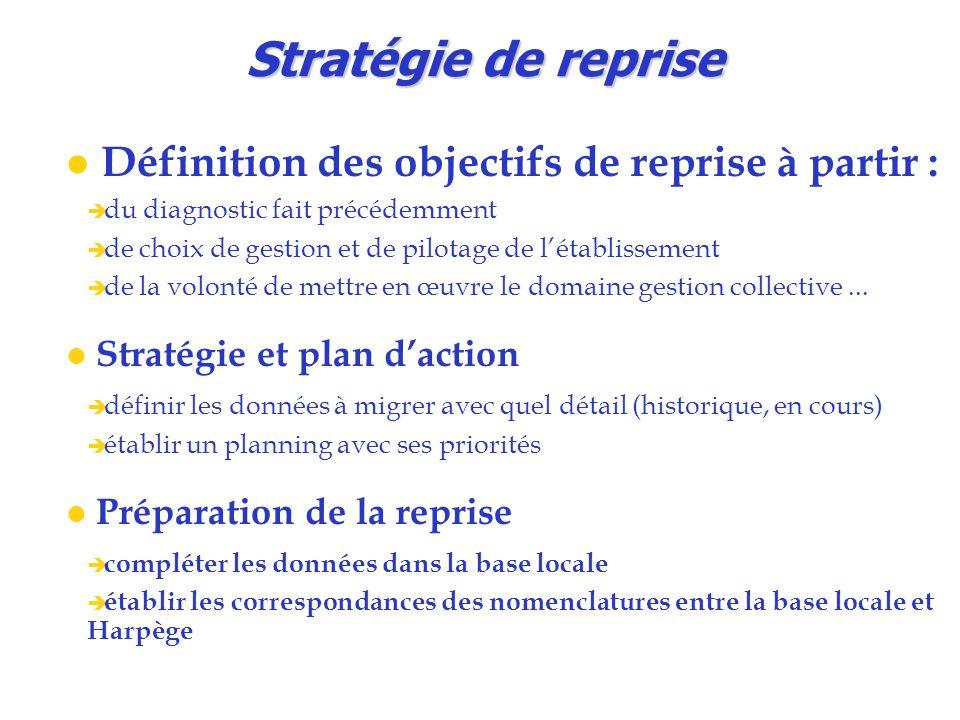 Stratégie de reprise Définition des objectifs de reprise à partir :  du diagnostic fait précédemment  de choix de gestion et de pilotage de l'établissement  de la volonté de mettre en œuvre le domaine gestion collective...