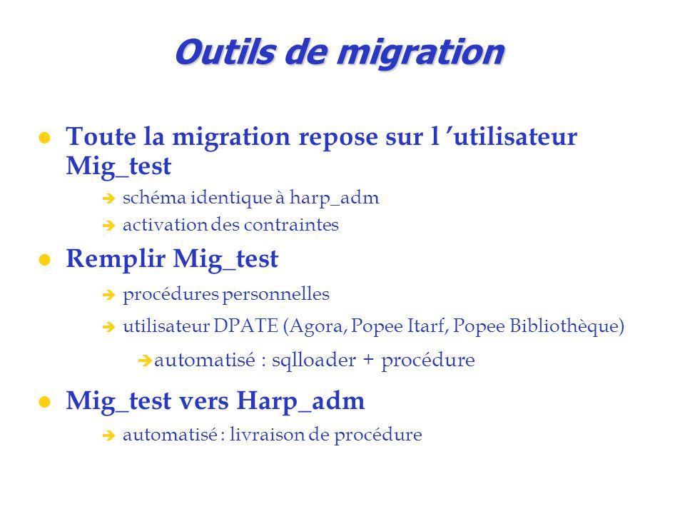 Outils de migration Toute la migration repose sur l 'utilisateur Mig_test  schéma identique à harp_adm  activation des contraintes Remplir Mig_test  procédures personnelles  utilisateur DPATE (Agora, Popee Itarf, Popee Bibliothèque)  automatisé : sqlloader + procédure Mig_test vers Harp_adm  automatisé : livraison de procédure