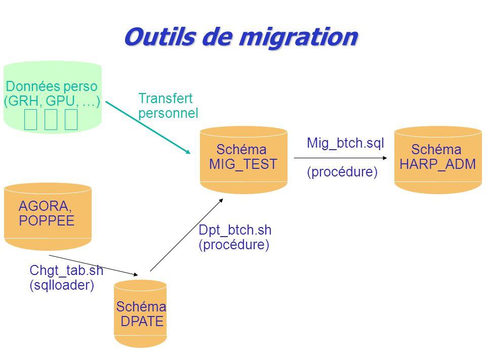Outils de migration Schéma MIG_TEST Schéma HARP_ADM Mig_btch.sql (procédure) Schéma DPATE AGORA, POPPEE Chgt_tab.sh (sqlloader) Dpt_btch.sh (procédure) Données perso (GRH, GPU, …) Transfert personnel