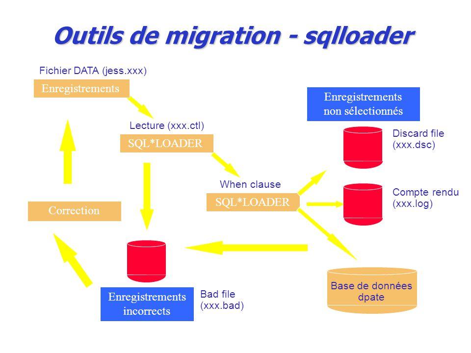 Outils de migration - sqlloader SQL*LOADER Enregistrements incorrects Enregistrements non sélectionnés Correction r EnregistrementsSQL*LOADER Fichier DATA (jess.xxx) Lecture (xxx.ctl) When clause Bad file (xxx.bad) Discard file (xxx.dsc) Compte rendu (xxx.log) Base de données dpate