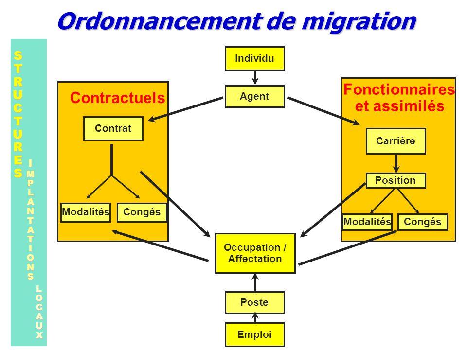 Agent Poste Occupation / Affectation Individu Position Carrière CongésModalités Emploi STRUCTURESSTRUCTURESSTRUCTURESSTRUCTURES IMPLANTATIONS LOCAUX C
