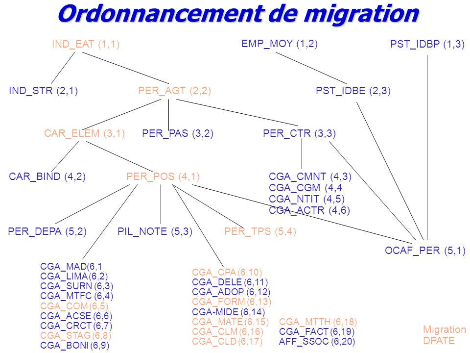 IND_EAT (1,1)PST_IDBP (1,3) EMP_MOY (1,2) IND_STR (2,1)PER_AGT (2,2)PST_IDBE (2,3) CAR_ELEM (3,1)PER_PAS (3,2)PER_CTR (3,3) CAR_BIND (4,2)PER_POS (4,1) PER_DEPA (5,2)PIL_NOTE (5,3) CGA_CMNT (4,3) CGA_CGM (4,4 CGA_NTIT (4,5) CGA_ACTR (4,6) PER_TPS (5,4) OCAF_PER (5,1) CGA_MAD(6,1 CGA_LIMA (6,2) CGA_SURN (6,3) CGA_MTFC (6,4) CGA_COM (6,5) CGA_ACSE (6,6) CGA_CRCT (6,7) CGA_STAG (6,8) CGA_BONI (6,9) CGA_CPA (6,10) CGA_DELE (6,11) CGA_ADOP (6,12) CGA_FORM (6,13) CGA-MIDE (6,14) CGA_MATE (6,15) CGA_CLM (6,16) CGA_CLD (6,17) CGA_MTTH (6,18) CGA_FACT (6,19) AFF_SSOC (6,20) Migration DPATE