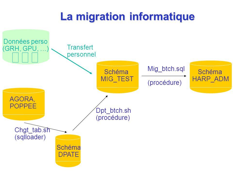 Schéma MIG_TEST Schéma HARP_ADM Mig_btch.sql (procédure) Schéma DPATE AGORA, POPPEE Chgt_tab.sh (sqlloader) Dpt_btch.sh (procédure) Données perso (GRH, GPU, …) Transfert personnel