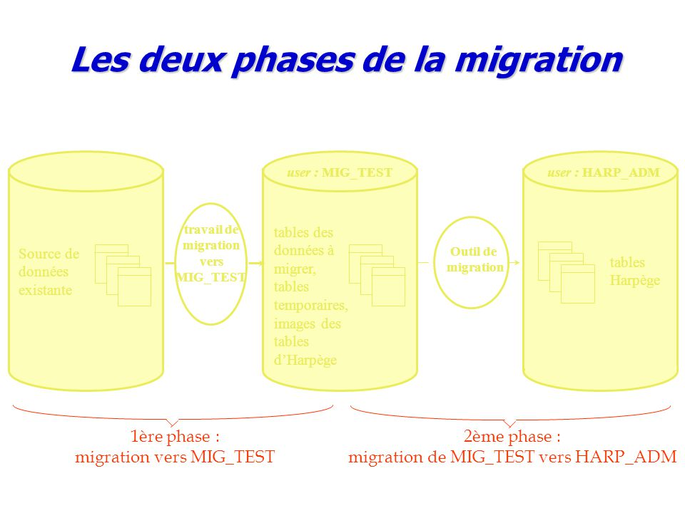 Outil de migration user : MIG_TEST tables des données à migrer, tables temporaires, images des tables d'Harpège user : HARP_ADM tables Harpège Source