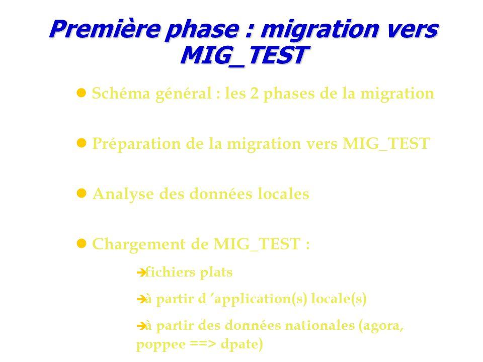 Première phase : migration vers MIG_TEST Schéma général : les 2 phases de la migration Préparation de la migration vers MIG_TEST Analyse des données locales Chargement de MIG_TEST :  fichiers plats  à partir d 'application(s) locale(s)  à partir des données nationales (agora, poppee ==> dpate)