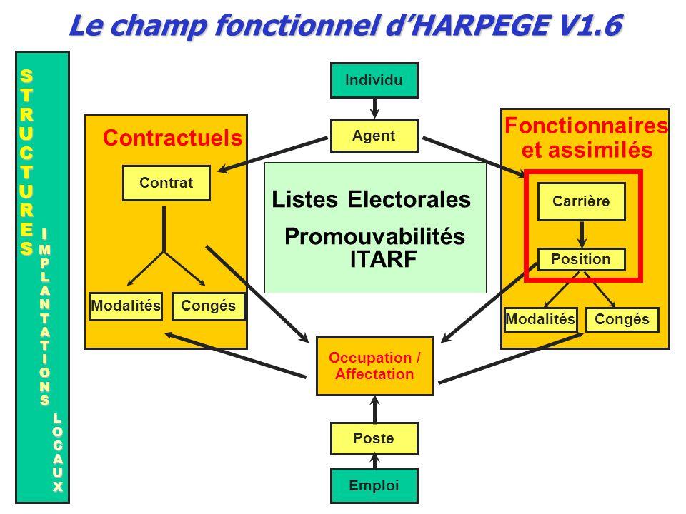 Agent Poste Occupation / Affectation Individu Position Carrière CongésModalités Emploi Listes Electorales Promouvabilités ITARF STRUCTURESSTRUCTURESST