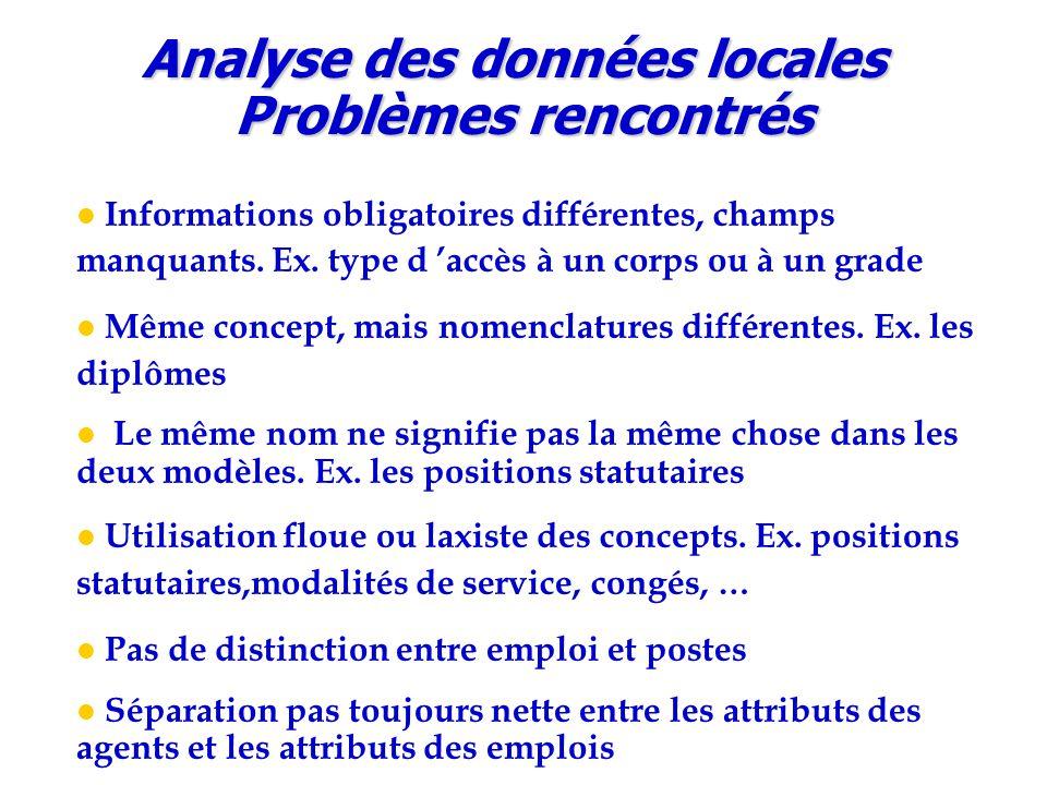 Analyse des données locales Problèmes rencontrés Informations obligatoires différentes, champs manquants. Ex. type d 'accès à un corps ou à un grade M