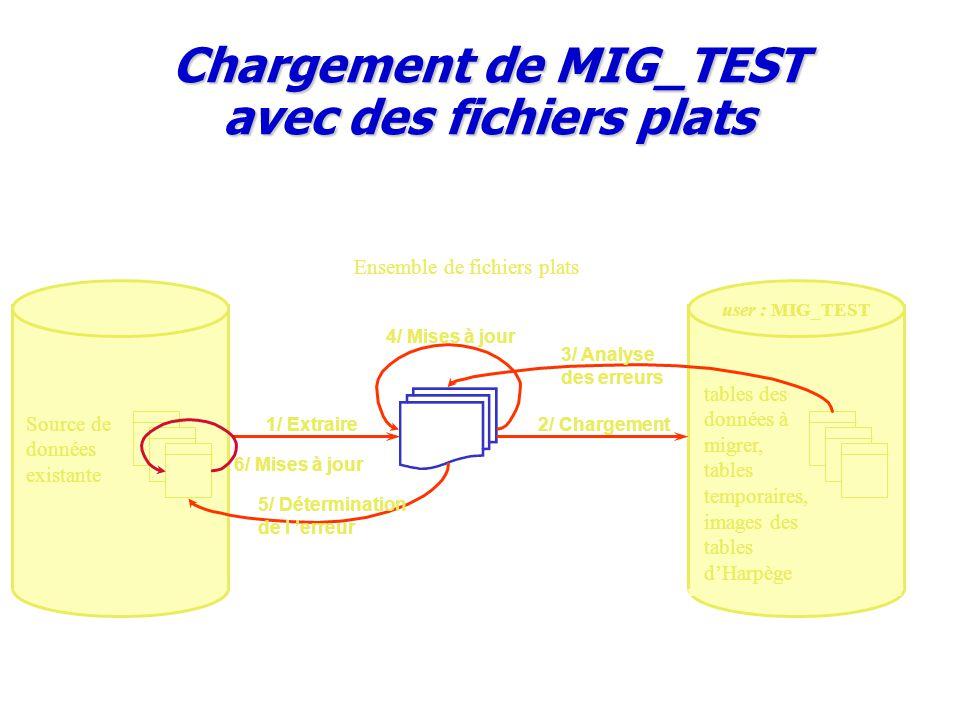 user : MIG_TEST tables des données à migrer, tables temporaires, images des tables d'Harpège Source de données existante Chargement de MIG_TEST avec d