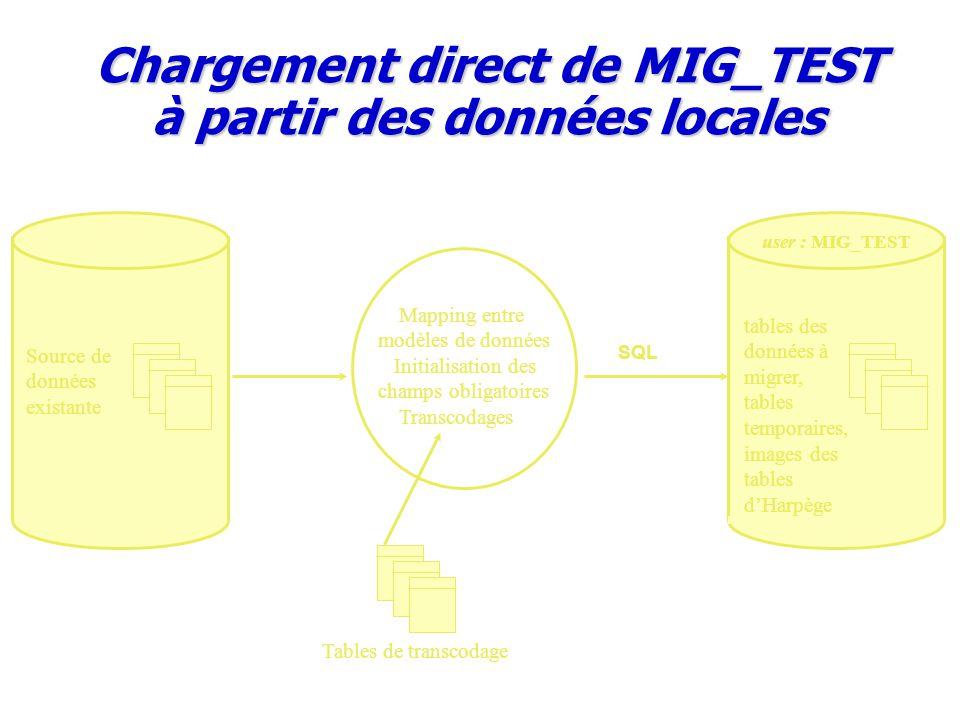 user : MIG_TEST tables des données à migrer, tables temporaires, images des tables d'Harpège Source de données existante Chargement direct de MIG_TEST