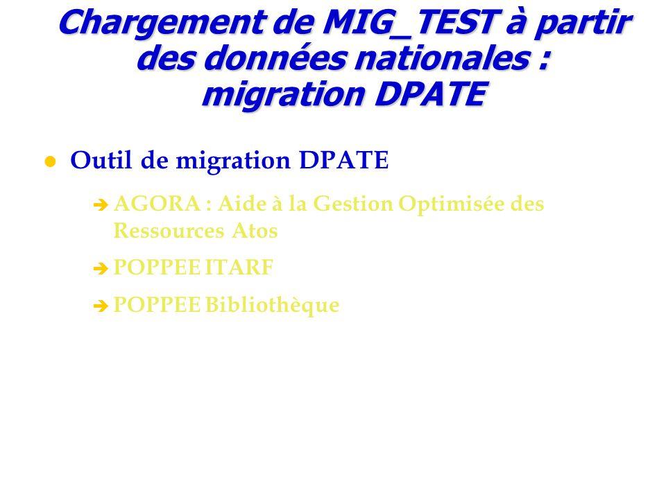 Outil de migration DPATE è AGORA : Aide à la Gestion Optimisée des Ressources Atos è POPPEE ITARF è POPPEE Bibliothèque Chargement de MIG_TEST à parti