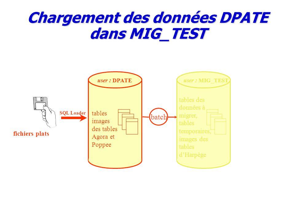 Chargement des données DPATE dans MIG_TEST user : MIG_TEST tables des données à migrer, tables temporaires, images des tables d'Harpège tables images des tables Agora et Poppee batch user : DPATE fichiers plats SQL Loader