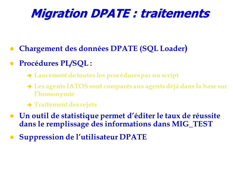Chargement des données DPATE (SQL Loader ) Procédures PL/SQL : è Lancement de toutes les procédures par un script è Les agents IATOS sont comparés aux agents déjà dans la base sur l'homonymie è Traitement des rejets Un outil de statistique permet d'éditer le taux de réussite dans le remplissage des informations dans MIG_TEST Suppression de l'utilisateur DPATE Migration DPATE : traitements