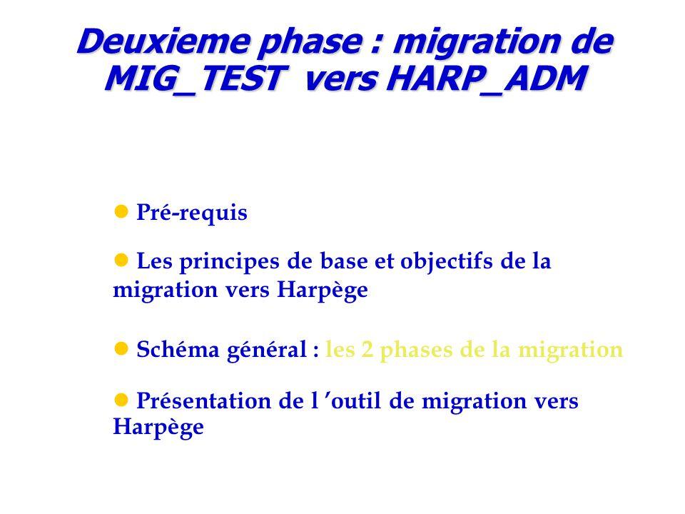 Deuxieme phase : migration de MIG_TEST vers HARP_ADM Pré-requis Les principes de base et objectifs de la migration vers Harpège Schéma général : les 2 phases de la migration Présentation de l 'outil de migration vers Harpège