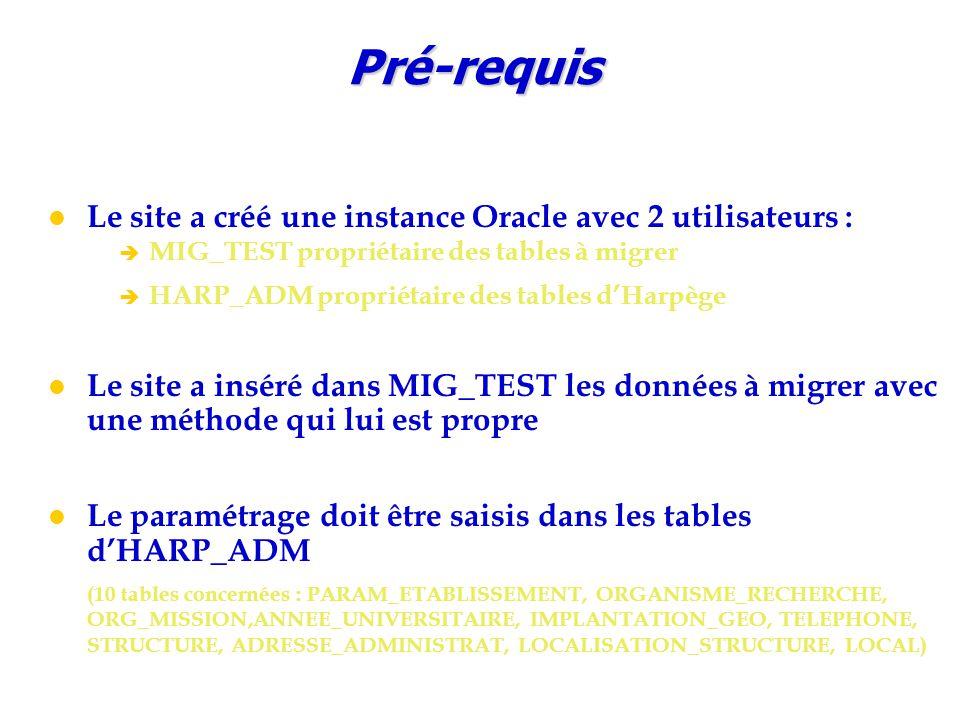 Pré-requis Le site a créé une instance Oracle avec 2 utilisateurs : è MIG_TEST propriétaire des tables à migrer è HARP_ADM propriétaire des tables d'Harpège Le site a inséré dans MIG_TEST les données à migrer avec une méthode qui lui est propre Le paramétrage doit être saisis dans les tables d'HARP_ADM (10 tables concernées : PARAM_ETABLISSEMENT, ORGANISME_RECHERCHE, ORG_MISSION,ANNEE_UNIVERSITAIRE, IMPLANTATION_GEO, TELEPHONE, STRUCTURE, ADRESSE_ADMINISTRAT, LOCALISATION_STRUCTURE, LOCAL)