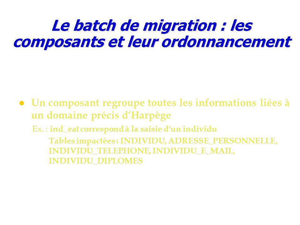 Le batch de migration : les composants et leur ordonnancement Un composant regroupe toutes les informations liées à un domaine précis d'Harpège Ex. :