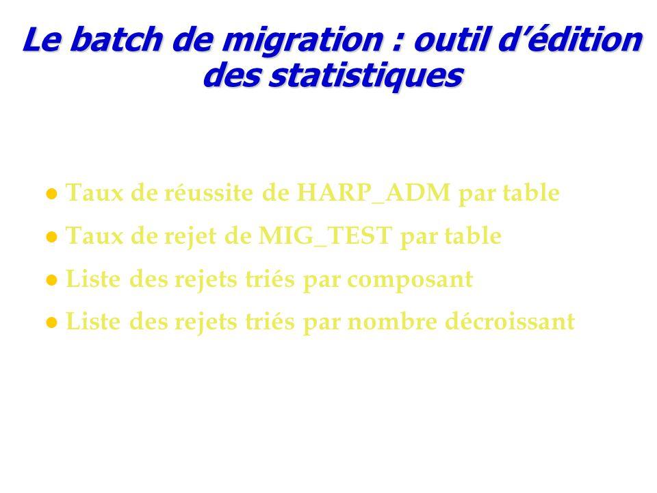 Le batch de migration : outil d'édition des statistiques Taux de réussite de HARP_ADM par table Taux de rejet de MIG_TEST par table Liste des rejets triés par composant Liste des rejets triés par nombre décroissant
