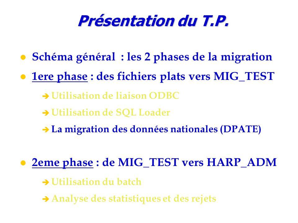 Schéma général : les 2 phases de la migration 1ere phase : des fichiers plats vers MIG_TEST è Utilisation de liaison ODBC è Utilisation de SQL Loader è La migration des données nationales (DPATE) 2eme phase : de MIG_TEST vers HARP_ADM è Utilisation du batch è Analyse des statistiques et des rejets Présentation du T.P.