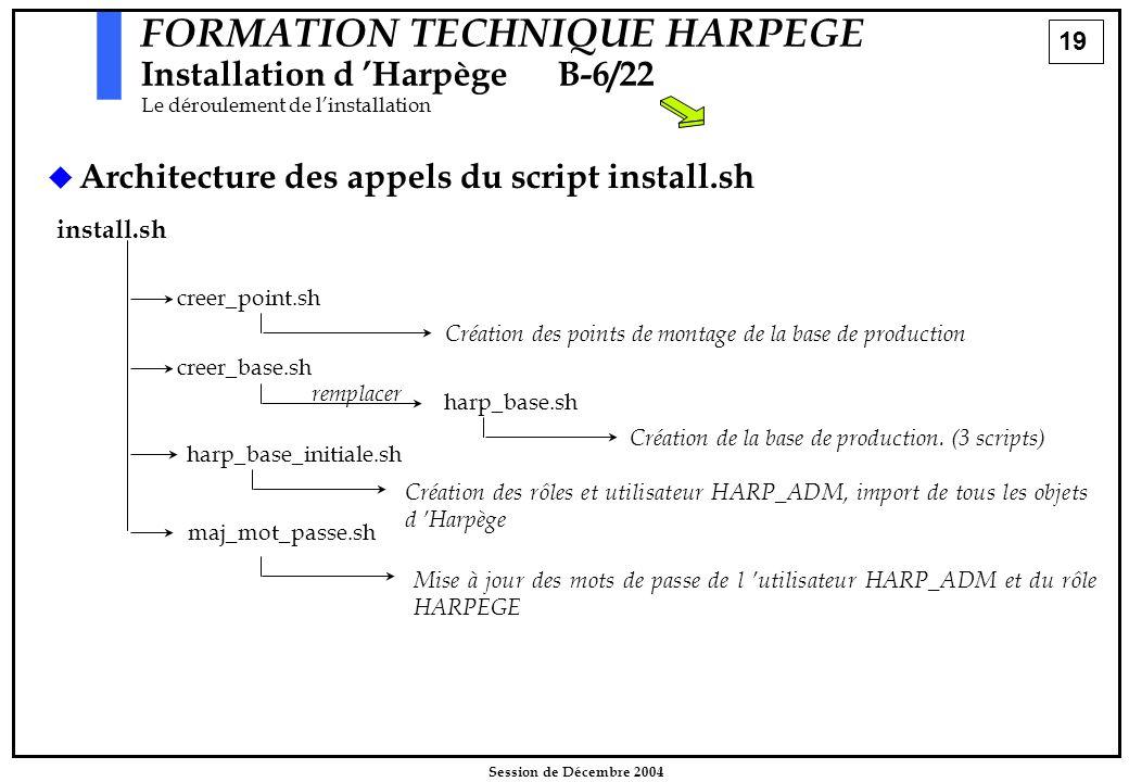 19 Session de Décembre 2004 FORMATION TECHNIQUE HARPEGE Installation d 'HarpègeB-6/22 Le déroulement de l'installation   Architecture des appels du
