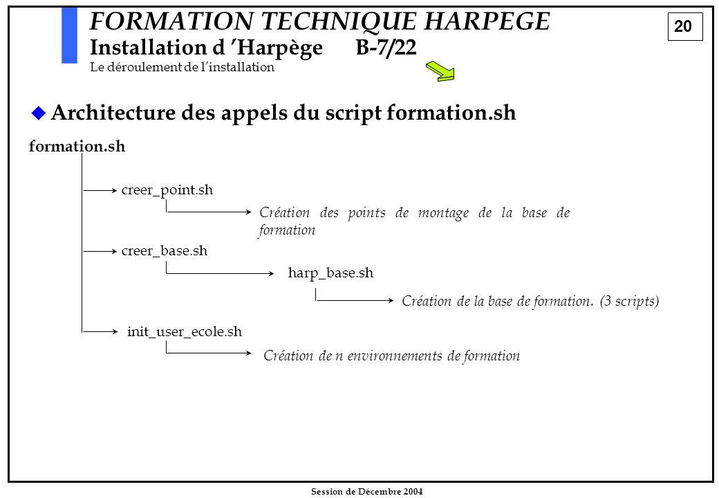 20 Session de Décembre 2004 FORMATION TECHNIQUE HARPEGE Installation d 'HarpègeB-7/22 Le déroulement de l'installation   Architecture des appels du