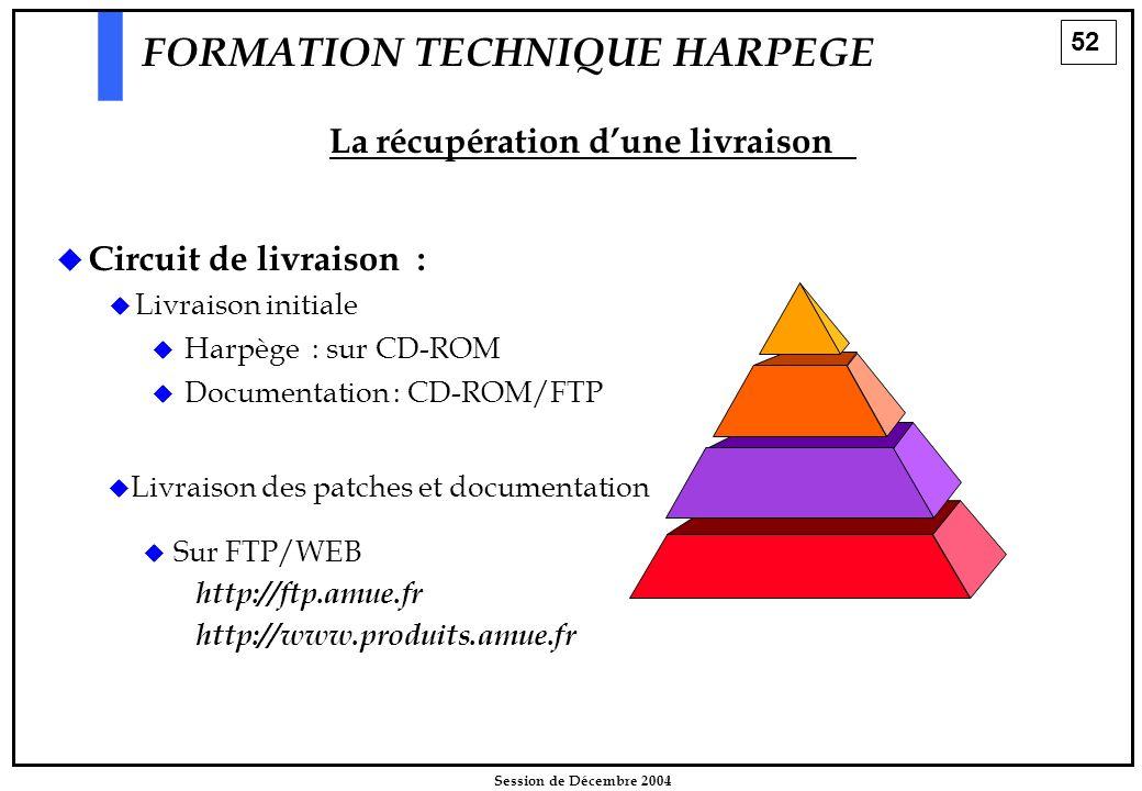 52 Session de Décembre 2004 FORMATION TECHNIQUE HARPEGE   Circuit de livraison :   Livraison initiale   Livraison des patches et documentation 