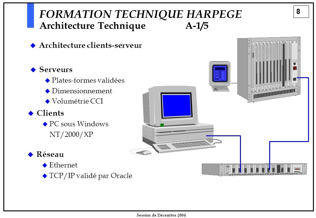 8 Session de Décembre 2004 FORMATION TECHNIQUE HARPEGE Architecture TechniqueA-1/5  Architecture clients-serveur   Serveurs   Plates-formes validées   Dimensionnement   Volumétrie CCI   Clients   PC sous Windows NT/2000/XP   Réseau   Ethernet   TCP/IP validé par Oracle