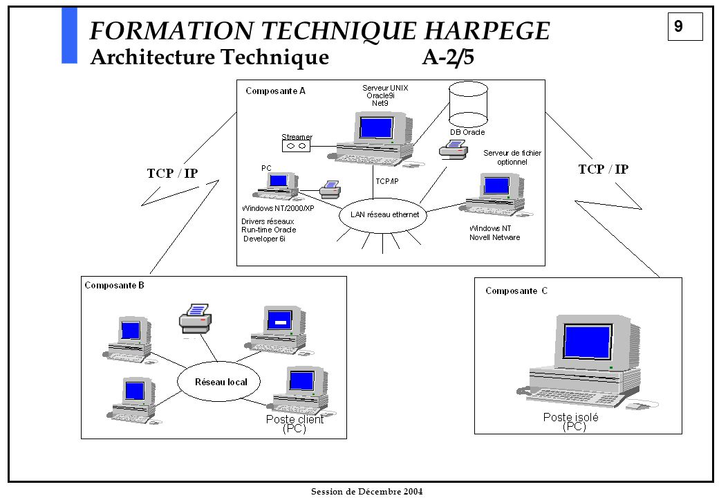 20 Session de Décembre 2004 FORMATION TECHNIQUE HARPEGE Installation d 'HarpègeB-7/22 Le déroulement de l'installation   Architecture des appels du script formation.sh formation.sh creer_base.sh harp_base.sh Création de la base de formation.