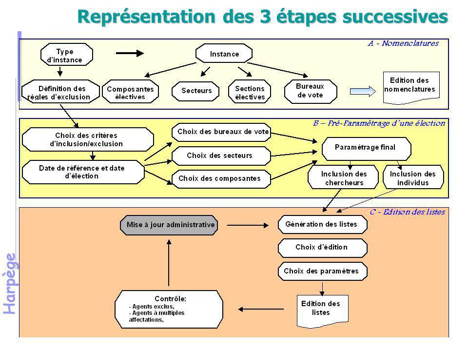 Harpège Partie 4 Etape 1 : les nomenclatures