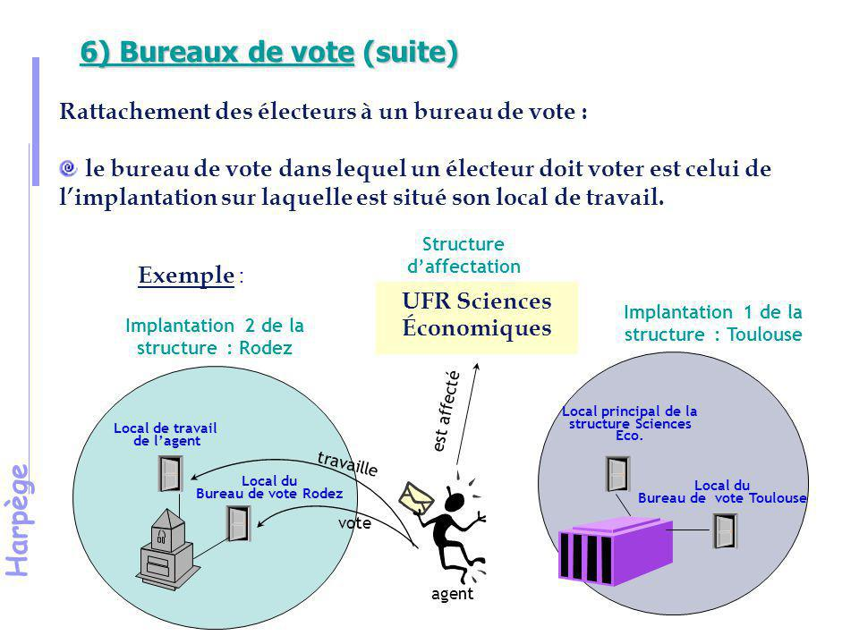 Harpège 6) Bureaux de vote (suite) Exemple : UFR Sciences Économiques Local de travail de l'agent Local du Bureau de vote Rodez Implantation 2 de la structure : Rodez Local du Bureau de vote Toulouse est affecté vote travaille Structure d'affectation agent Local principal de la structure Sciences Eco.