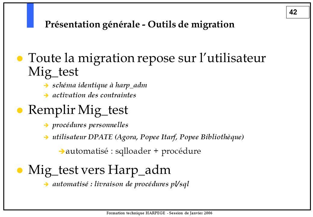 42 Formation technique HARPEGE - Session de Janvier 2006 Présentation générale - Outils de migration Toute la migration repose sur l'utilisateur Mig_test  schéma identique à harp_adm  activation des contraintes Remplir Mig_test  procédures personnelles  utilisateur DPATE (Agora, Popee Itarf, Popee Bibliothèque)  automatisé : sqlloader + procédure Mig_test vers Harp_adm  automatisé : livraison de procédures pl/sql