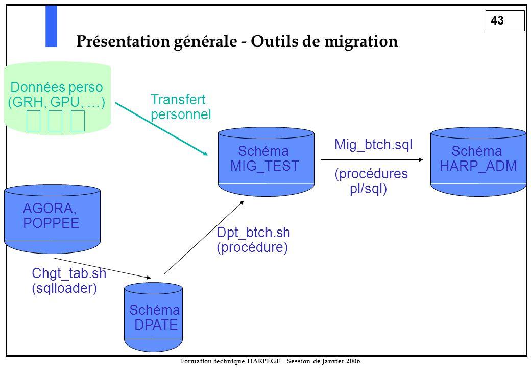 43 Formation technique HARPEGE - Session de Janvier 2006 Présentation générale - Outils de migration Schéma MIG_TEST Schéma HARP_ADM Mig_btch.sql (procédures pl/sql) Schéma DPATE AGORA, POPPEE Chgt_tab.sh (sqlloader) Dpt_btch.sh (procédure) Données perso (GRH, GPU, …) Transfert personnel